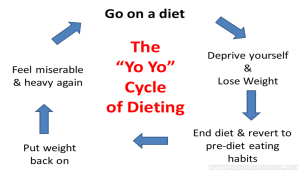 The Yo-Yo Cycle Of Dieting