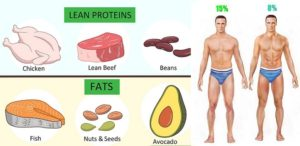 How to Lose Body Fat and Get Ripped With Diet Alone?